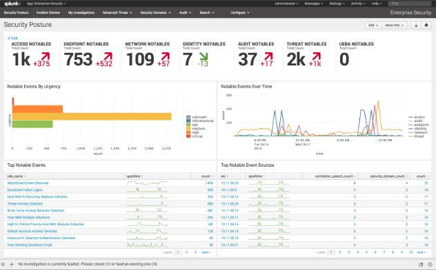 Splunk Enterprise Security